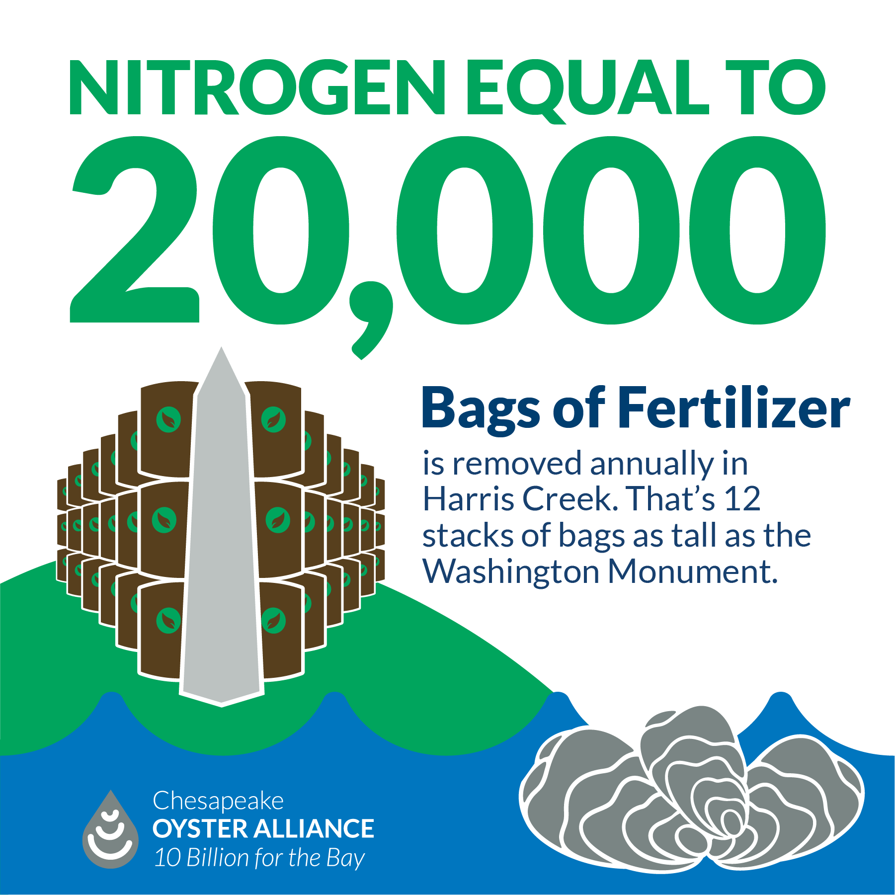 Nitrogen equal to 20,000 bags of fertilizer is removed annually in Harris Creek. That's 12 stacks of bags as tall as the Washington Monument.